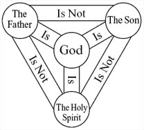 Diagram of Trinitarian Doctrine